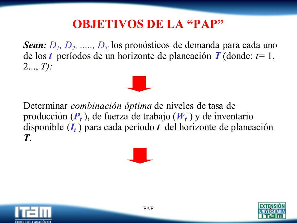 PAP2 PAP...... Consiste en: Determinar un plan de producción (para un horizonte de planeación determinado) que satisfaga la demanda agregada de un gru