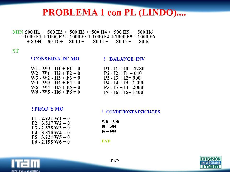 PAP29 PAP – PROGRAMACIÓN LINEAL Funciones de Costos Convexas Lineales por Intervalos : ($/emp) H 1 * H 2 * emp. contratados ($/emp) H* emp. contratado