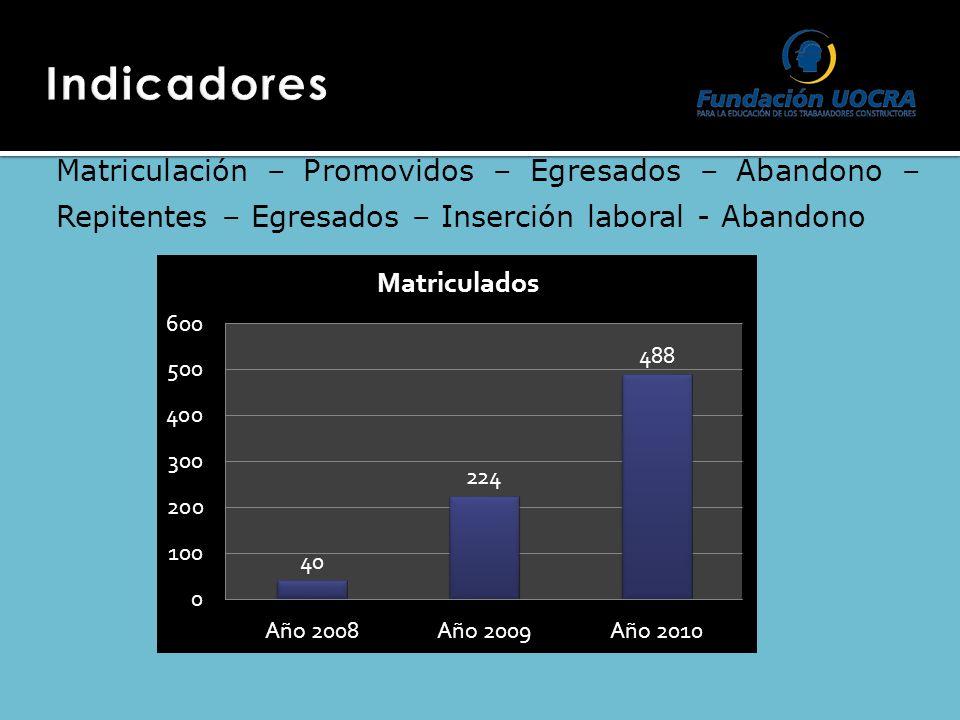 Matriculación – Promovidos – Egresados – Abandono – Repitentes – Egresados – Inserción laboral - Abandono