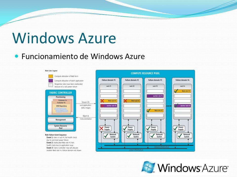 Windows Azure Funcionamiento de Windows Azure