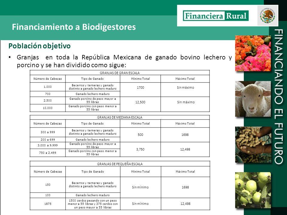 Población objetivo Granjas en toda la República Mexicana de ganado bovino lechero y porcino y se han dividido como sigue: GRANJAS DE GRAN ESCALA Númer