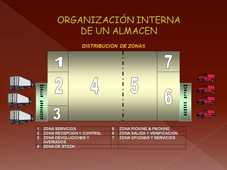 Diseño de Almacenes (8) Selección del equipo de almacenamiento El equipo básico de almacenamiento son los racks