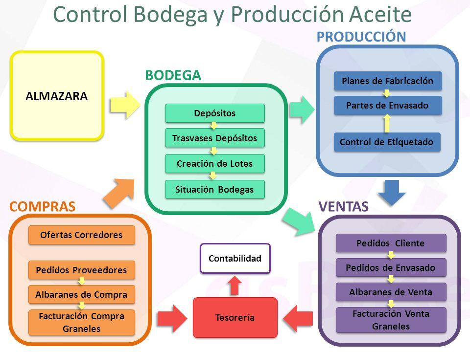 Control Bodega y Producción Aceite PRODUCCIÓN Planes de Fabricación Partes de Envasado Control de Etiquetado BODEGA Depósitos Situación Bodegas Trasva