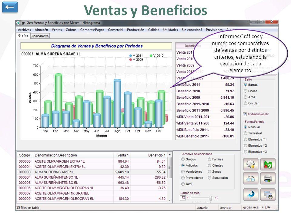 Ventas y Beneficios Informes Gráficos y numéricos comparativos de Ventas por distintos criterios, estudiando la evolución de cada elemento