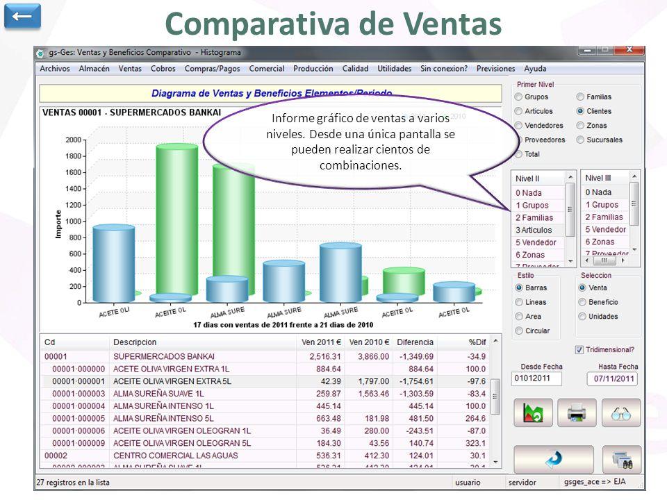Comparativa de Ventas Informe gráfico de ventas a varios niveles. Desde una única pantalla se pueden realizar cientos de combinaciones.