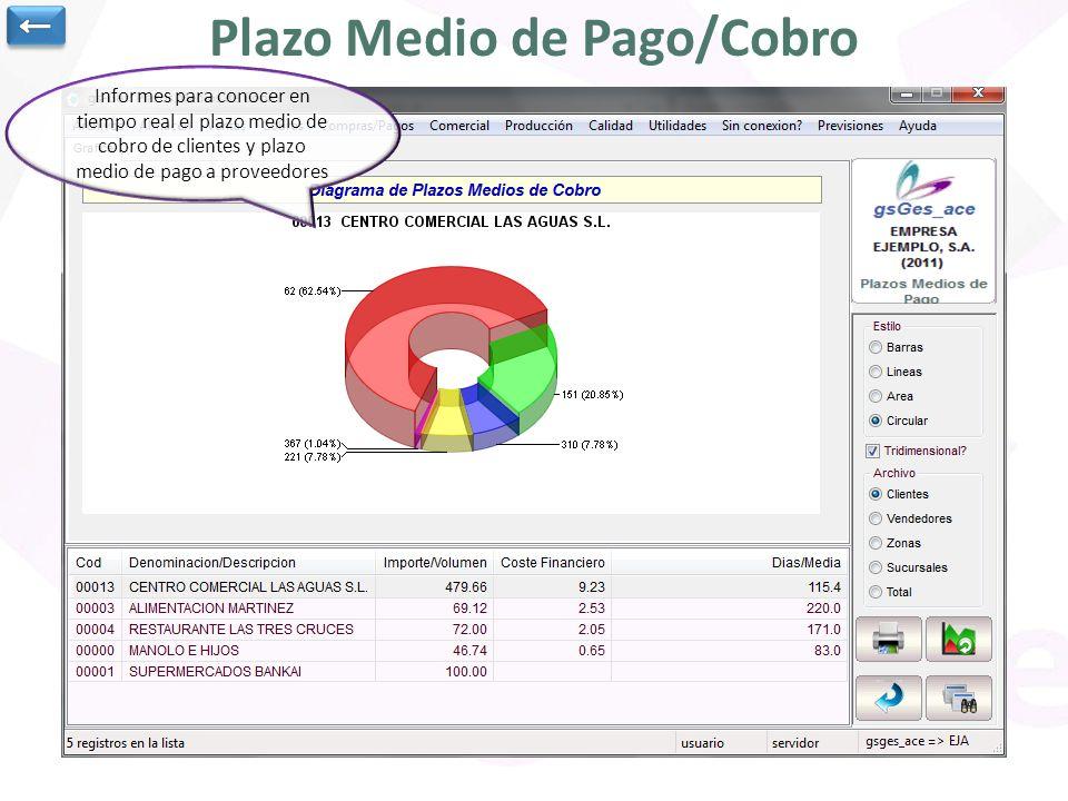 Plazo Medio de Pago/Cobro Informes para conocer en tiempo real el plazo medio de cobro de clientes y plazo medio de pago a proveedores