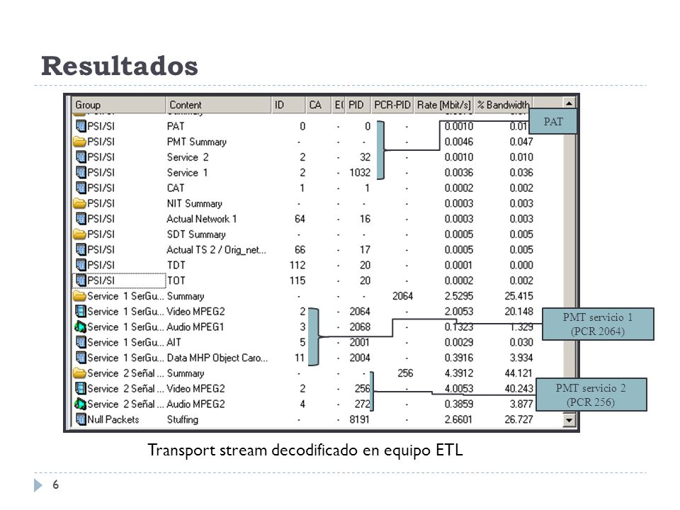 Resultados (ETL analyser) 7 Transport Stream Servicio 1Servicio 2 ETL analyzer