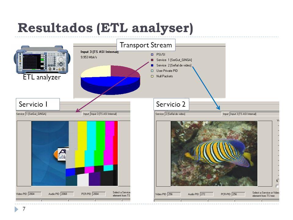 Resultados (i-CAN 3810) 8 Servicio 2Servicio 1 Aplicaciones MHP: Text Input (Avalpa/Opencaster), Cube 3D (ADB/Osmosys)