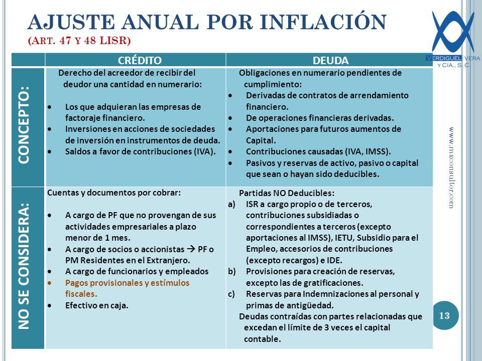AJUSTE ANUAL POR INFLACIÓN (A RT.