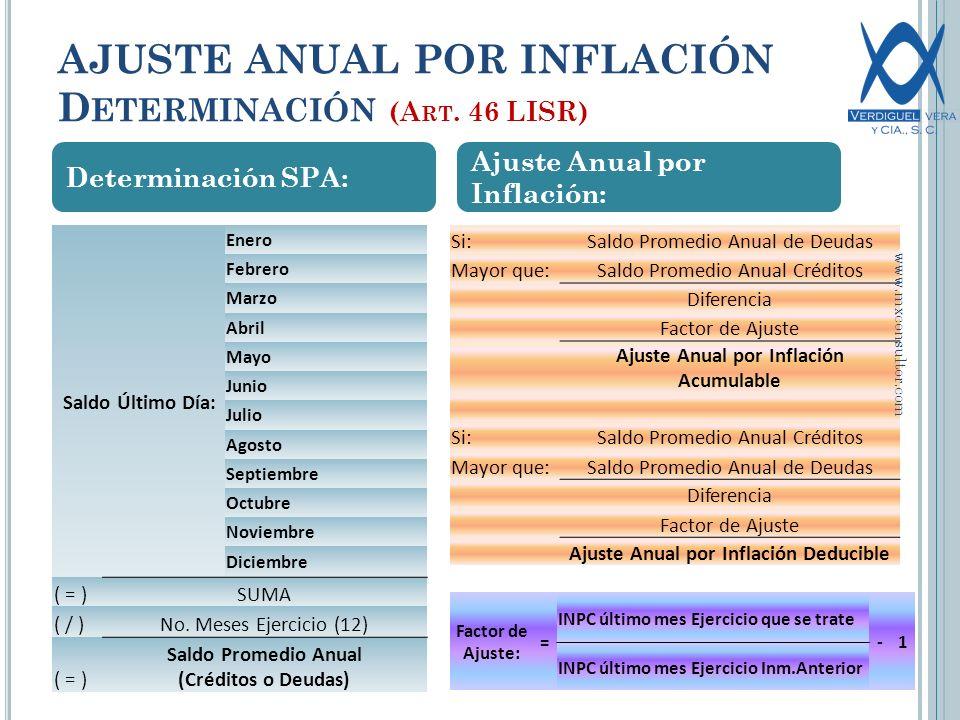 AJUSTE ANUAL POR INFLACIÓN D ETERMINACIÓN (A RT.