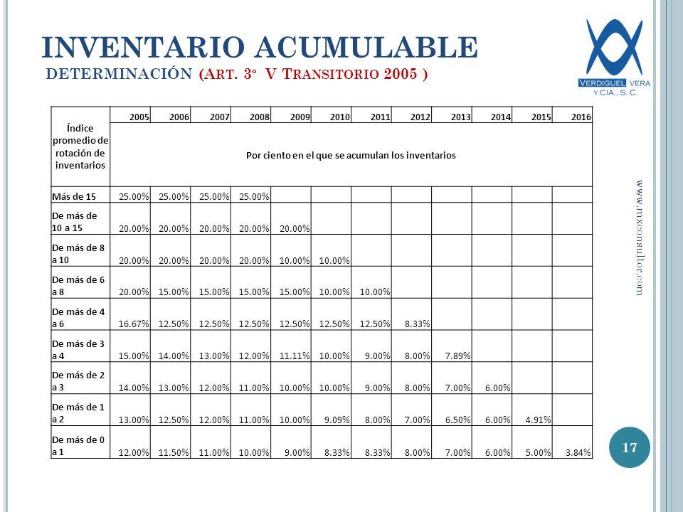 Índice promedio de rotación de inventarios 200520062007200820092010201120122013201420152016 Por ciento en el que se acumulan los inventarios Más de 1525.00% De más de 10 a 1520.00% De más de 8 a 1020.00% 10.00% De más de 6 a 820.00%15.00% 10.00% De más de 4 a 616.67%12.50% 8.33% De más de 3 a 415.00%14.00%13.00%12.00%11.11%10.00%9.00%8.00%7.89% De más de 2 a 314.00%13.00%12.00%11.00%10.00% 9.00%8.00%7.00%6.00% De más de 1 a 213.00%12.50%12.00%11.00%10.00%9.09%8.00%7.00%6.50%6.00%4.91% De más de 0 a 112.00%11.50%11.00%10.00%9.00%8.33% 8.00%7.00%6.00%5.00%3.84% 17 INVENTARIO ACUMULABLE DETERMINACIÓN (A RT.