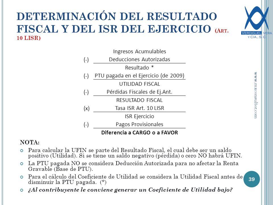 DETERMINACIÓN DEL RESULTADO FISCAL Y DEL ISR DEL EJERCICIO (A RT.