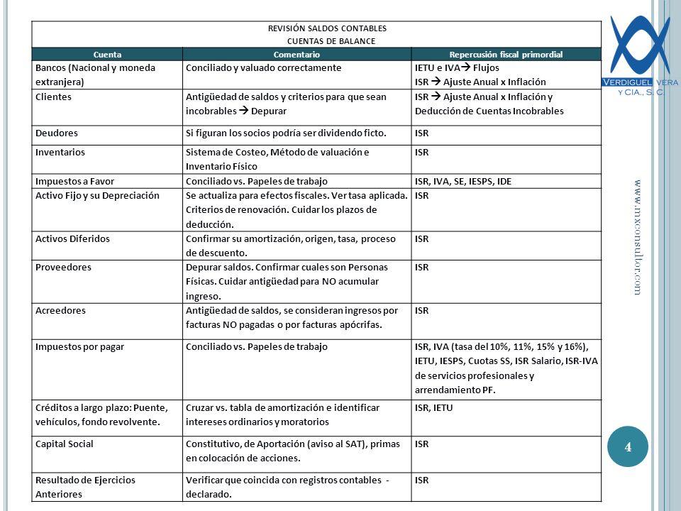 REVISIÓN SALDOS CONTABLES CUENTAS DE BALANCEi CuentaComentarioRepercusión fiscal primordial Bancos (Nacional y moneda extranjera) Conciliado y valuado correctamente IETU e IVA Flujos ISR Ajuste Anual x Inflación Clientes Antigüedad de saldos y criterios para que sean incobrables Depurar ISR Ajuste Anual x Inflación y Deducción de Cuentas Incobrables DeudoresSi figuran los socios podría ser dividendo ficto.ISR Inventarios Sistema de Costeo, Método de valuación e Inventario Físico ISR Impuestos a FavorConciliado vs.