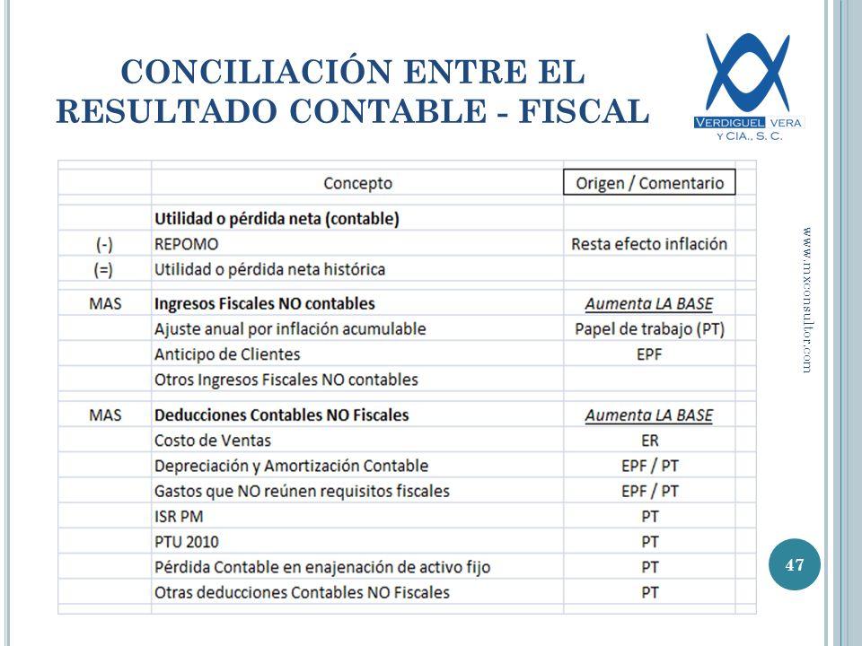 CONCILIACIÓN ENTRE EL RESULTADO CONTABLE - FISCAL 47 www.mxconsultor.com