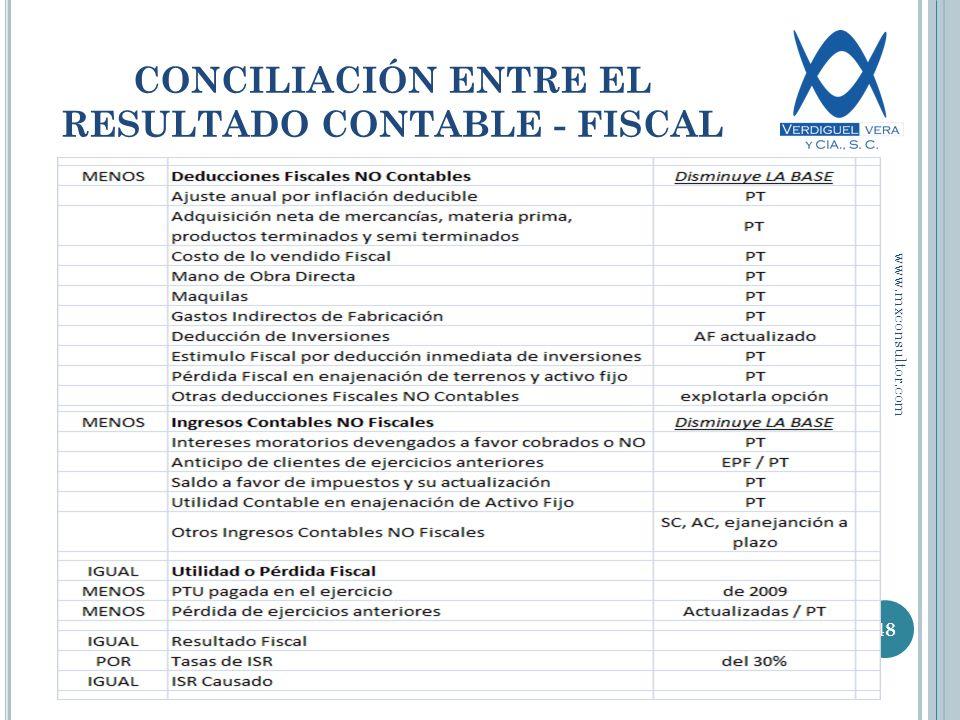 CONCILIACIÓN ENTRE EL RESULTADO CONTABLE - FISCAL 48 www.mxconsultor.com