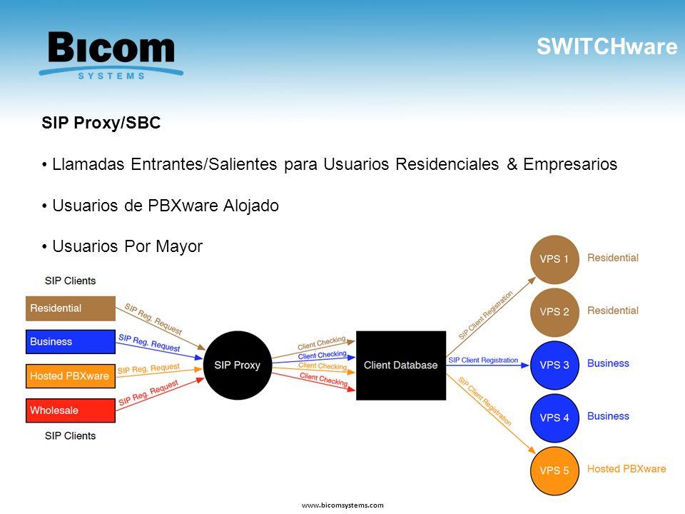 SWITCHware www.bicomsystems.com SIP Proxy/SBC Llamadas Entrantes/Salientes para Usuarios Residenciales & Empresarios Usuarios de PBXware Alojado Usuar