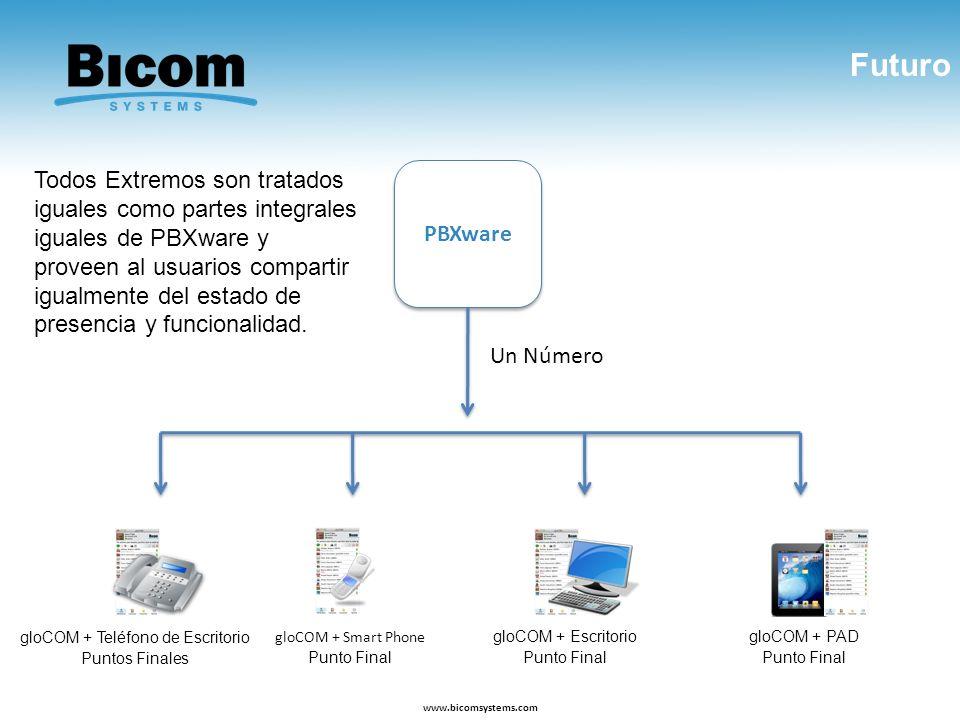 Futuro www.bicomsystems.com gloCOM + Smart Phone Punto Final gloCOM + Escritorio Punto Final PBXware Todos Extremos son tratados iguales como partes i