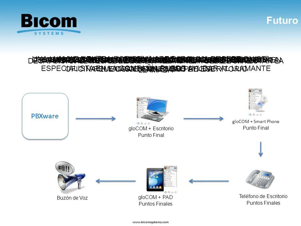 Futuro www.bicomsystems.com PBXware DIGAMOS QUE TENEMOS PBXWARE AHORA VEMOS COMO PBXWARE MANEJA UNA LLAMADA UNA LLAMADA ENTRA POR PBXWARE PARA UNA REC