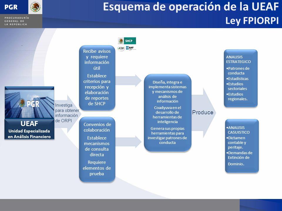 sdaass Recibe avisos y requiere información útil Establece criterios para recepción y elaboración de reportes de SHCP Convenios de colaboración Establ