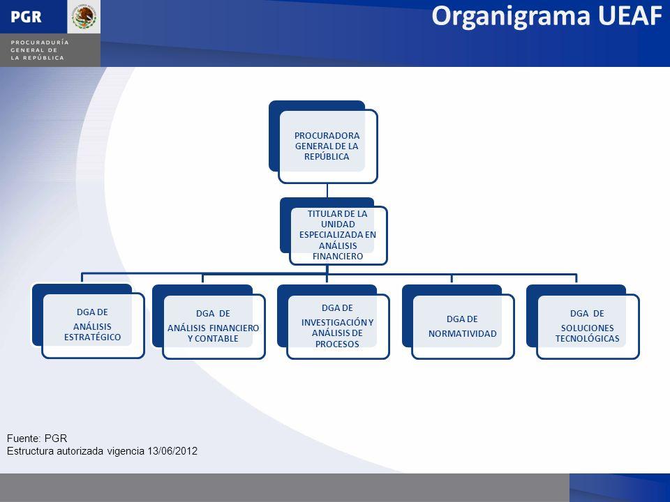 PROCURADORA GENERAL DE LA REPÚBLICA TITULAR DE LA UNIDAD ESPECIALIZADA EN ANÁLISIS FINANCIERO DGA DE ANÁLISIS ESTRATÉGICO DGA DE ANÁLISIS FINANCIERO Y