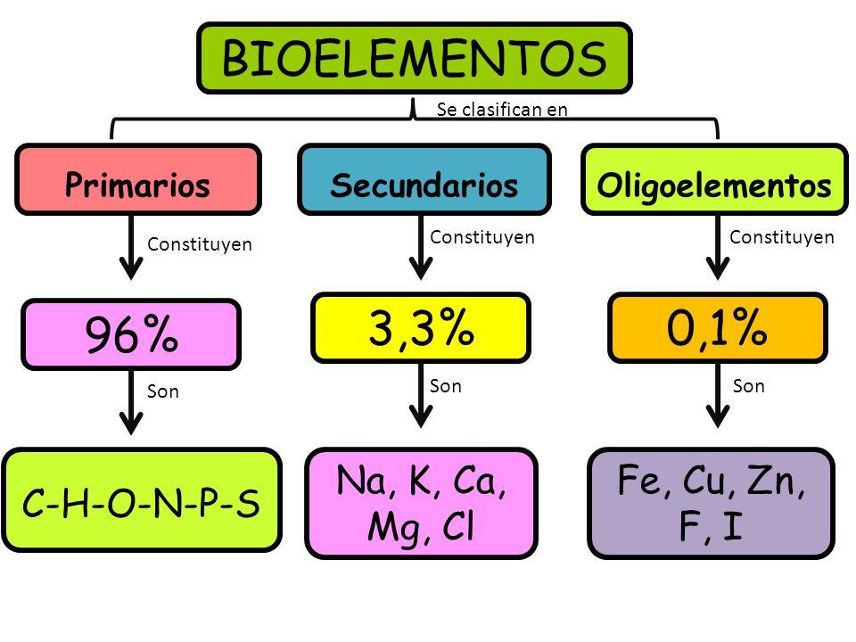 BIOELEMENTOS PrimariosSecundarios C-H-O-N-P-S 3,3% Na, K, Ca, Mg, Cl Fe, Cu, Zn, F, I Oligoelementos 96% 0,1% Se clasifican en Constituyen Son Constituyen Son