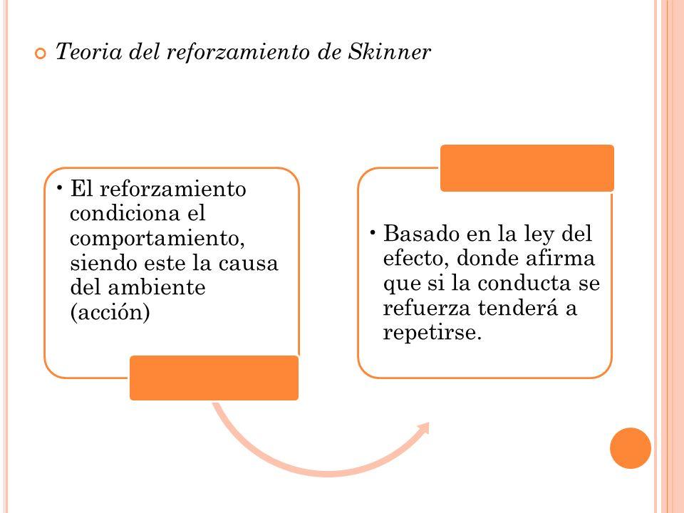 Teoria del reforzamiento de Skinner El reforzamiento condiciona el comportamiento, siendo este la causa del ambiente (acción) Basado en la ley del efe