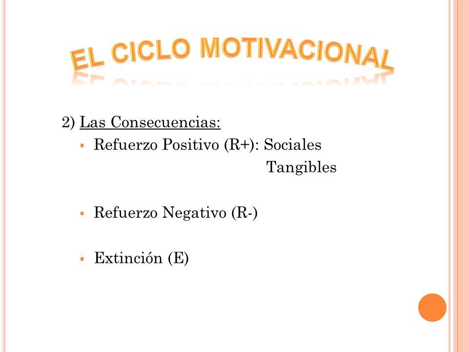 2) Las Consecuencias: Refuerzo Positivo (R+): Sociales Tangibles Refuerzo Negativo (R-) Extinción (E)