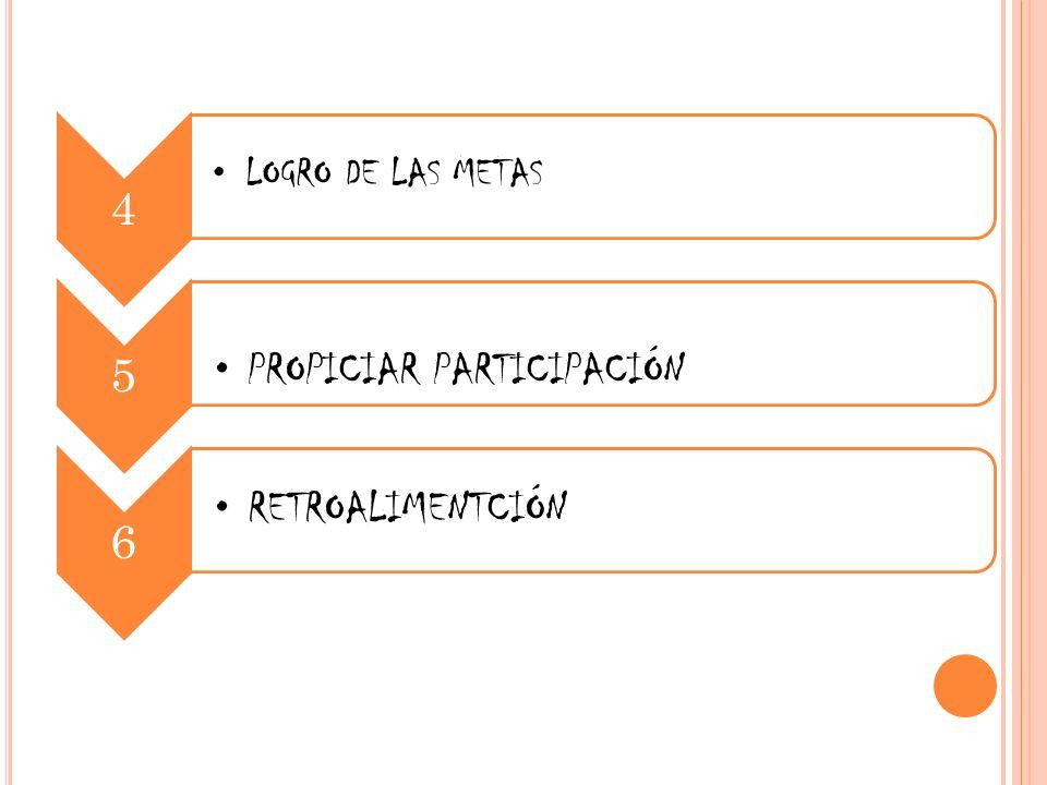 4 LOGRO DE LAS METAS 5 PROPICIAR PARTICIPACIÓN 6 RETROALIMENTCIÓN