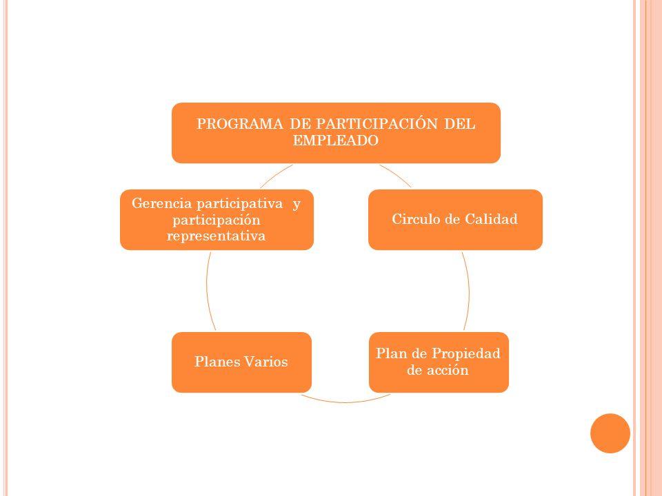 PROGRAMA DE PARTICIPACIÓN DEL EMPLEADO Circulo de Calidad Plan de Propiedad de acción Planes Varios Gerencia participativa y participación representat