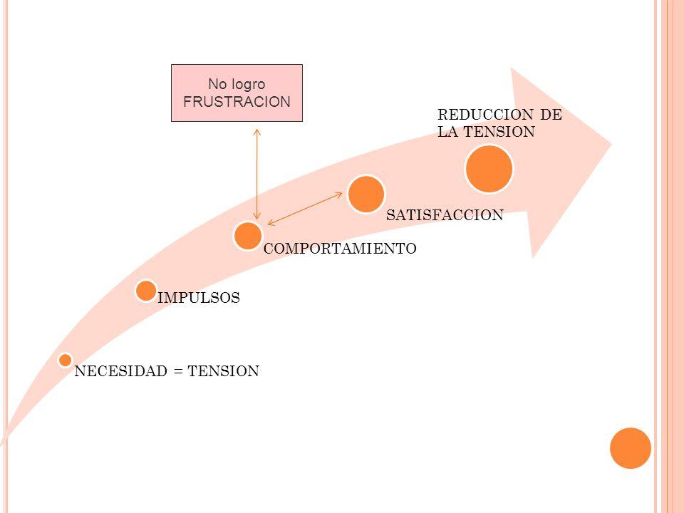 NECESIDAD = TENSION IMPULSOS COMPORTAMIENTO SATISFACCION REDUCCION DE LA TENSION No logro FRUSTRACION