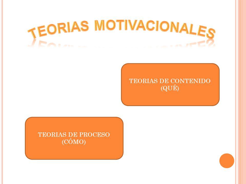 TEORIAS DE CONTENIDO (QUÉ) TEORIAS DE PROCESO (CÓMO)