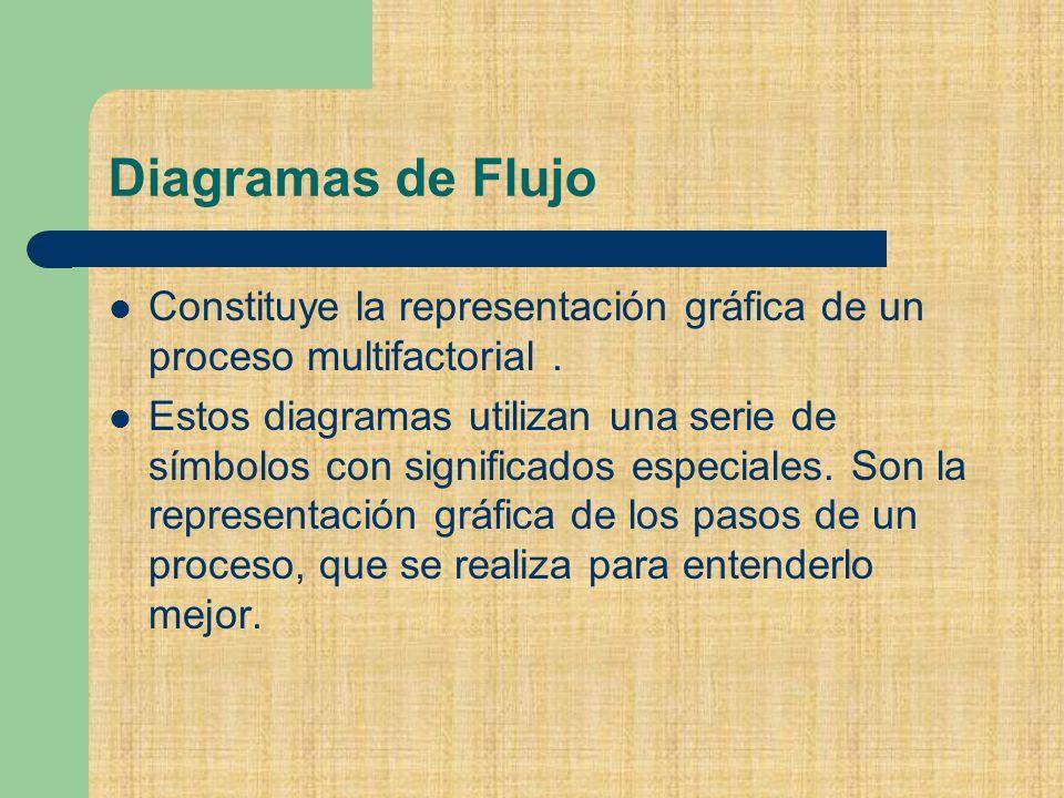Diagramas de Flujo Constituye la representación gráfica de un proceso multifactorial.