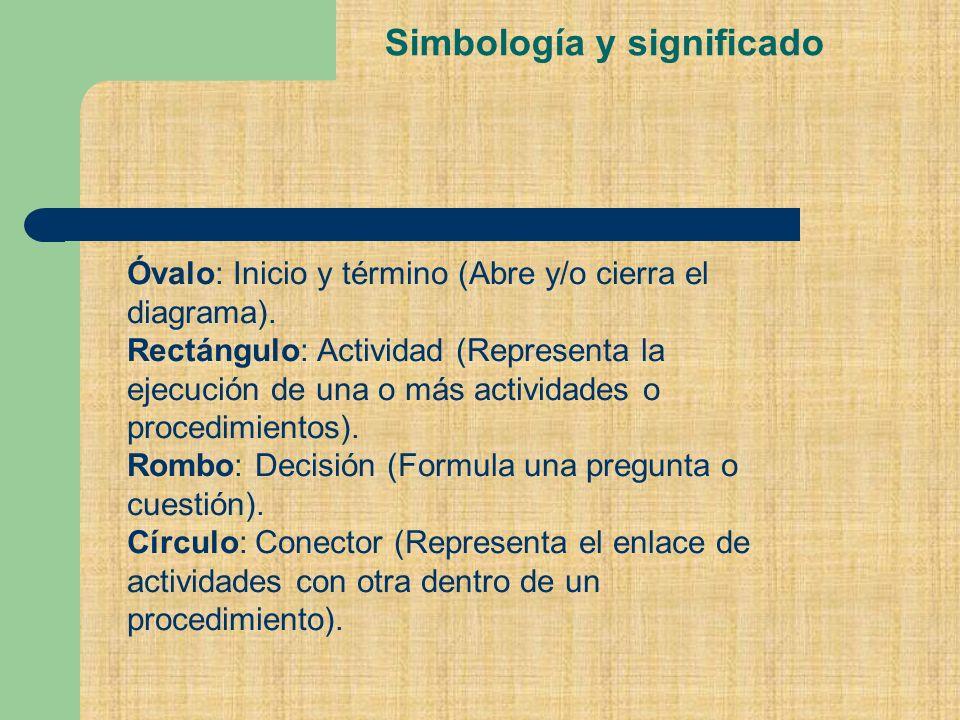 Simbología y significado Óvalo: Inicio y término (Abre y/o cierra el diagrama).
