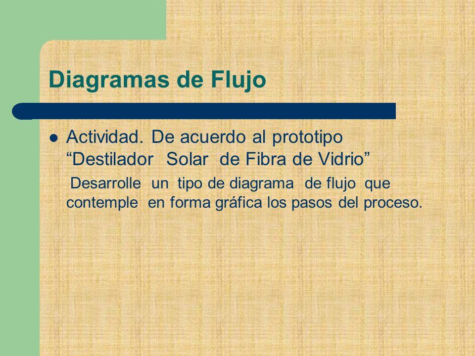 Diagramas de Flujo Actividad.