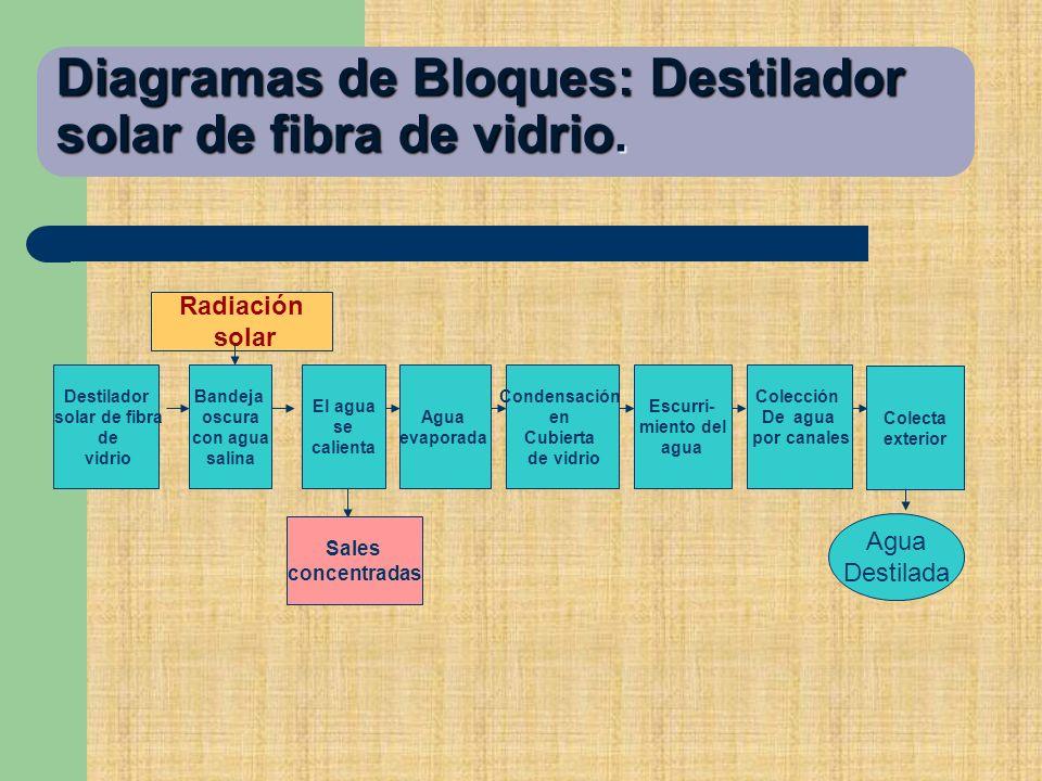 Diagramas de Bloques: Destilador solar de fibra de vidrio.