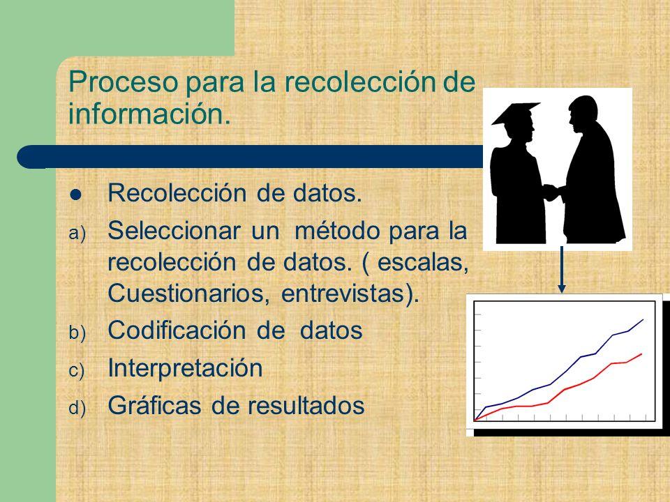 Proceso para la recolección de información.Recolección de datos.