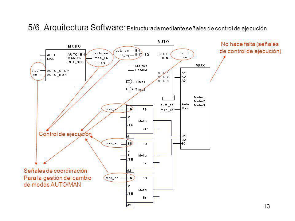 13 5/6. Arquitectura Software : Estructurada mediante señales de control de ejecución No hace falta (señales de control de ejecución) Señales de coord