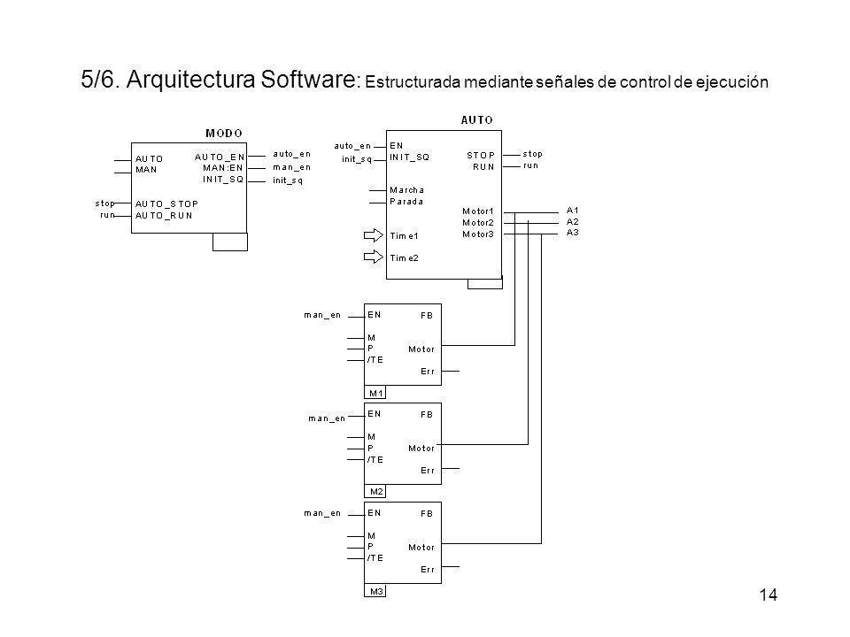 14 5/6. Arquitectura Software : Estructurada mediante señales de control de ejecución