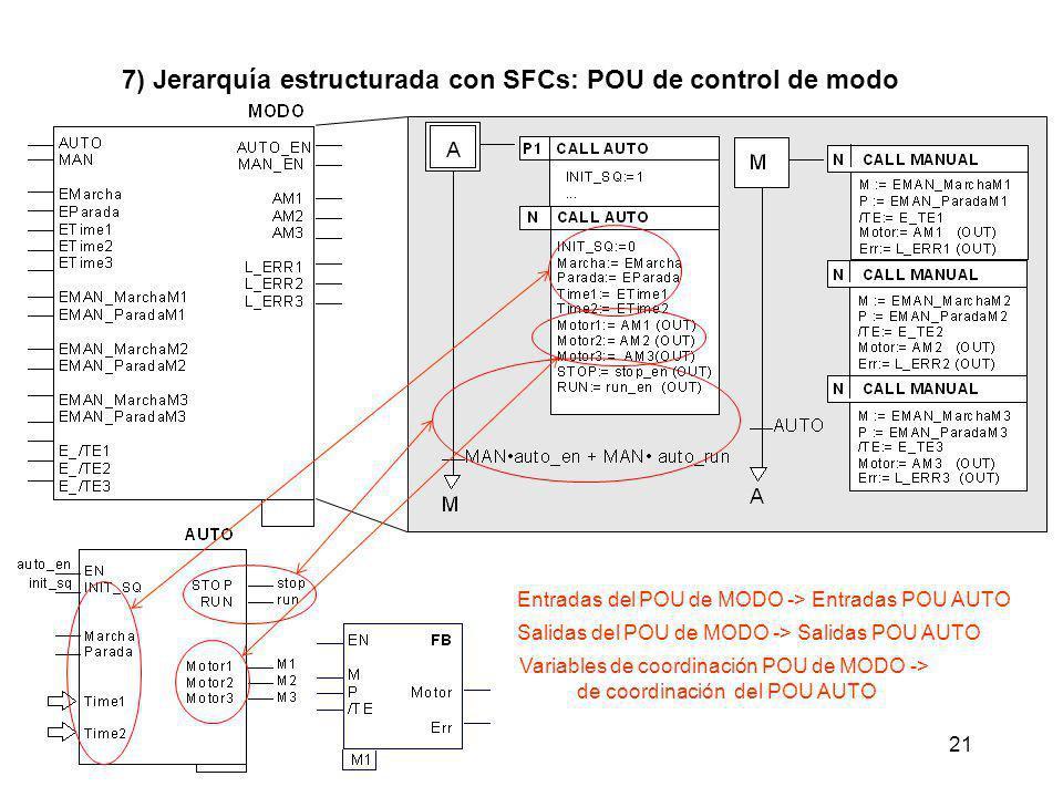 21 7) Jerarquía estructurada con SFCs: POU de control de modo Entradas del POU de MODO -> Entradas POU AUTO Salidas del POU de MODO -> Salidas POU AUT