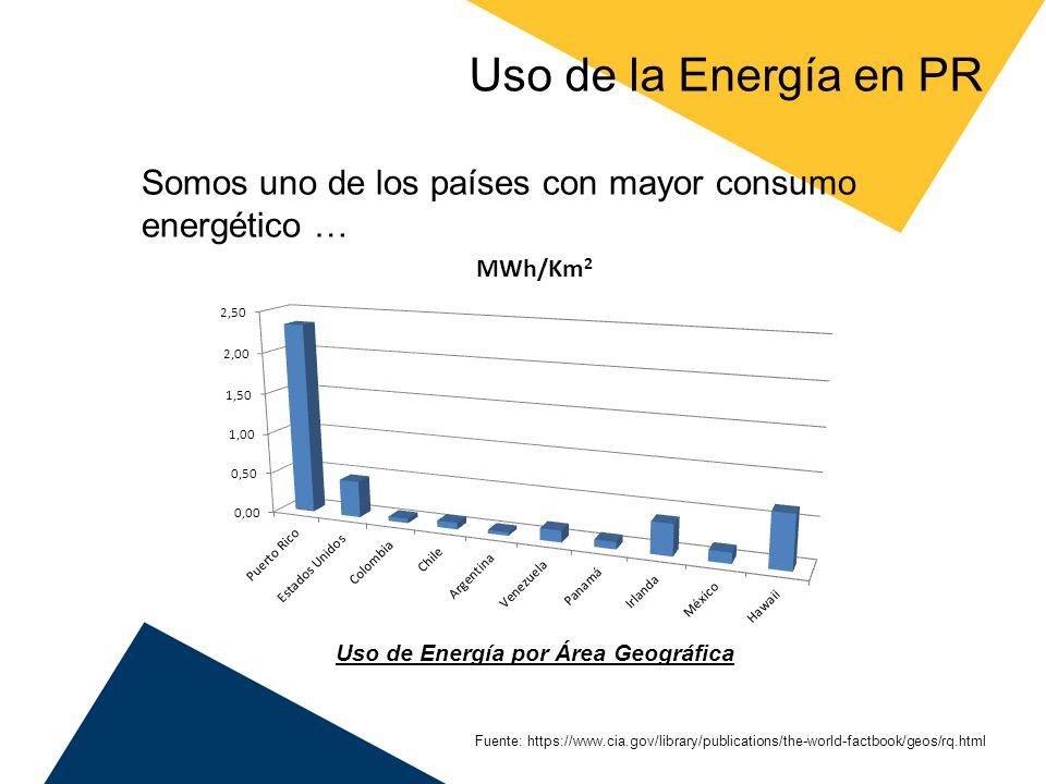 Uso de la Energía en PR Somos uno de los países con mayor consumo energético … Fuente: https://www.cia.gov/library/publications/the-world-factbook/geo