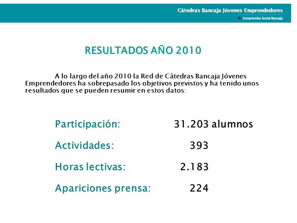 RESULTADOS AÑO 2010 A lo largo del año 2010 la Red de Cátedras Bancaja Jóvenes Emprendedores ha sobrepasado los objetivos previstos y ha tenido unos r