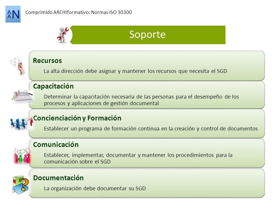 Comprimido ARCHIformativo: Normas ISO 30300 Soporte Recursos La alta dirección debe asignar y mantener los recursos que necesita el SGD Capacitación D