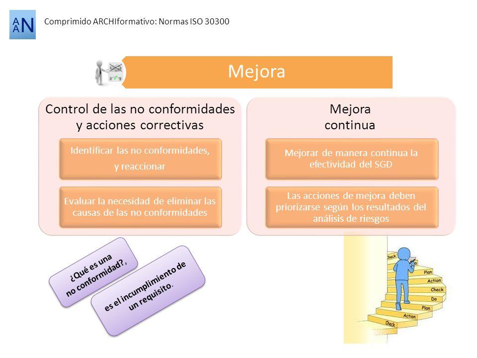 Comprimido ARCHIformativo: Normas ISO 30300 Mejora ¿Qué es una no conformidad?, ¿Qué es una no conformidad?, es el incumplimiento de un requisito. Con
