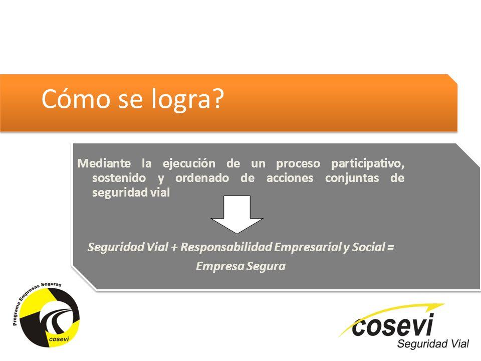 Cómo se logra? Mediante la ejecución de un proceso participativo, sostenido y ordenado de acciones conjuntas de seguridad vial Seguridad Vial + Respon