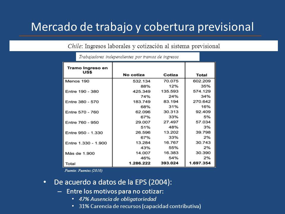 Mercado de trabajo y cobertura previsional Chile: Ingresos laborales y cotización al sistema previsional De acuerdo a datos de la EPS (2004): – Entre