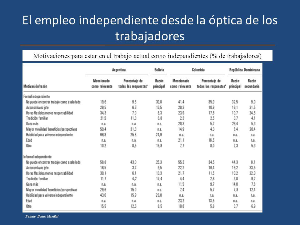 El empleo independiente desde la óptica de los trabajadores Motivaciones para estar en el trabajo actual como independientes (% de trabajadores) Fuent