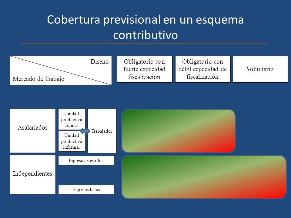 Cobertura previsional en un esquema contributivo Diseño Mercado de Trabajo Asalariados Independientes Obligatorio con débil capacidad de fiscalización