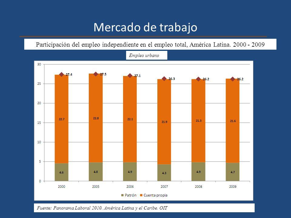 Mercado de trabajo Participación del empleo independiente en el empleo total, América Latina. 2000 - 2009 Empleo urbano Fuente: Panorama Laboral 2010.