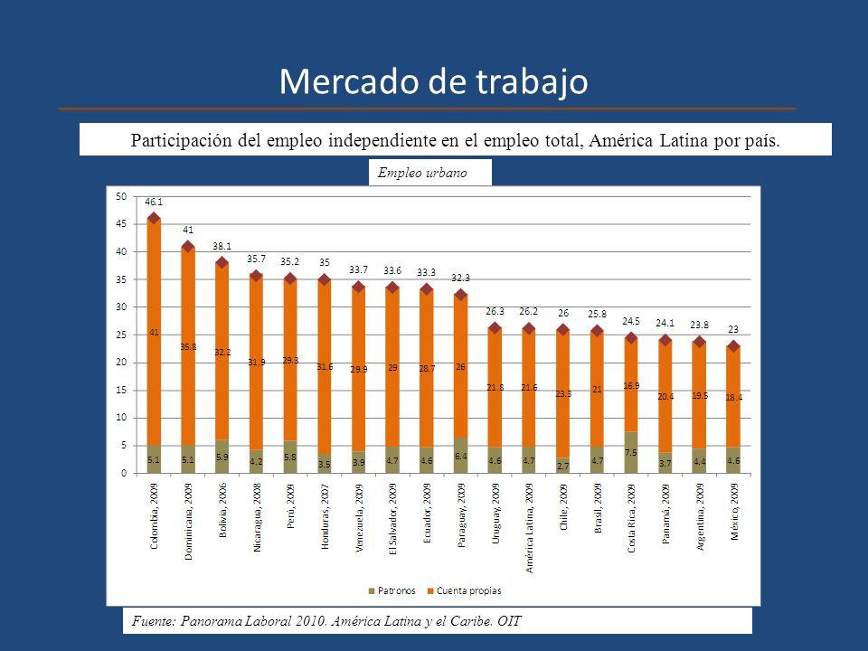 Mercado de trabajo Participación del empleo independiente en el empleo total, América Latina por país. Empleo urbano Fuente: Panorama Laboral 2010. Am