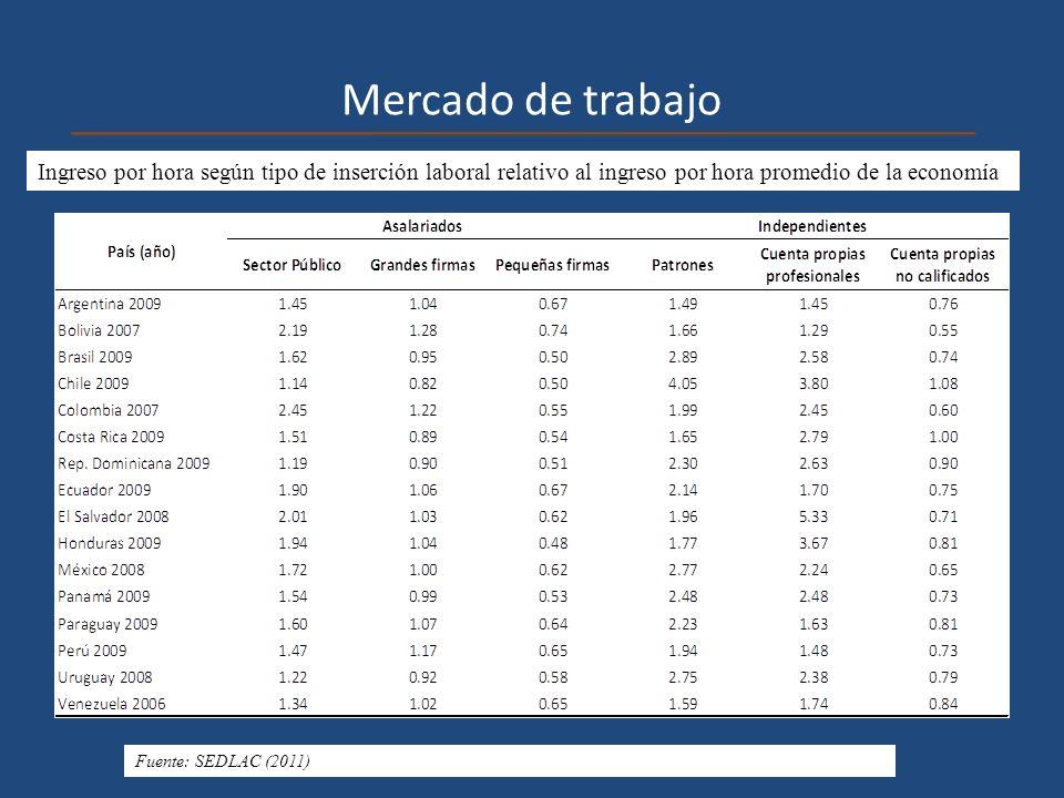 Mercado de trabajo Ingreso por hora según tipo de inserción laboral relativo al ingreso por hora promedio de la economía Fuente: SEDLAC (2011)